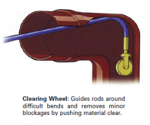 Clearing Wheel Image